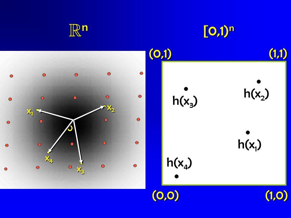 Rn [0,1)n (0,1) (1,1) h(x2) h(x3) h(x1) h(x4) (0,0) (1,0) x2 x1 x4 x3